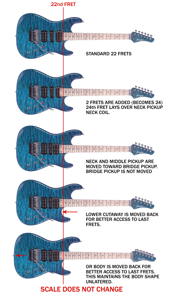 22 frets vs 24 frets graphic
