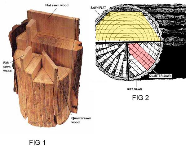Corte tangencial e radial